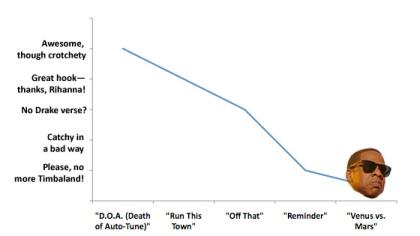 Jay graph
